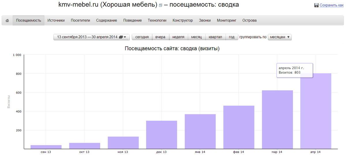 продвижение сайтов с 2014
